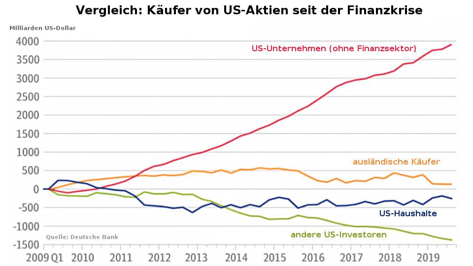 Buybacks Aktienrückkäufe: US-Unternehmen kauften fast alle US Aktien (Aktien-Blase platzt Coronavirus)