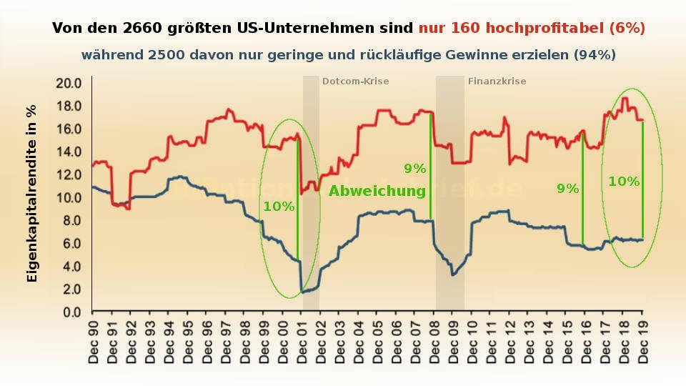 Eigenkapitalrendite: Operative Gewinne US-Unternehmen fallen auf Niveau von 2000 (Aktien-Blase platzt Coronavirus)