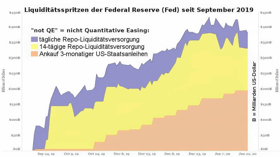 Aktien-Blase platzt durch Coronavirus: Federal Reserve Interventionen gegen verschobene Rezession