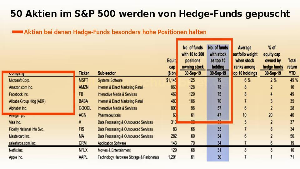 Hedge-Fonds wetten auf 50 Unternehmen im S&P 500 (Aktien-Blase Coronavirus)