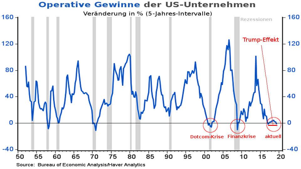 US-Unternehmen: operative Gewinne durch Steuerreform von Trump (Aktien-Blase platzt Coronavirus)
