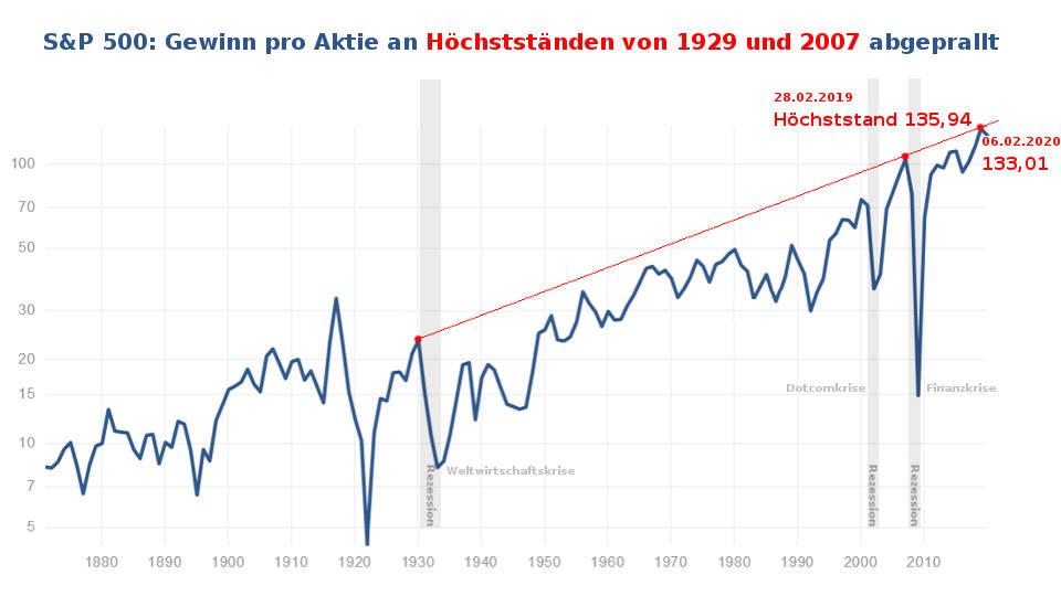 S&P 500 Gewinn pro Aktie in 2019 an Allzeithoch von 1929 und 2007 abgeprallt (Aktien Blase Coronavirus)