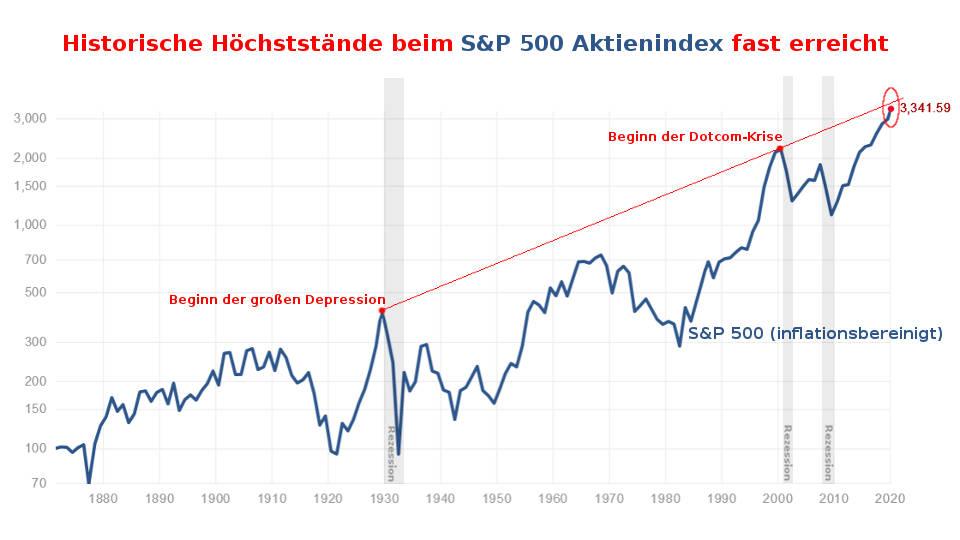 S&P 500: Allzeithoch von 1929 und 2000 in 2020 fast erreicht (Aktien-Blase Coronavirus)