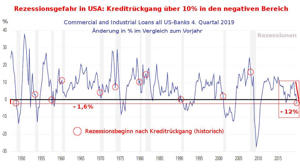 US-Banken: wenn die Kreditvergabe über 10% sinkt folgt Rezession (Aktien-Blase platzt Coronavirus)