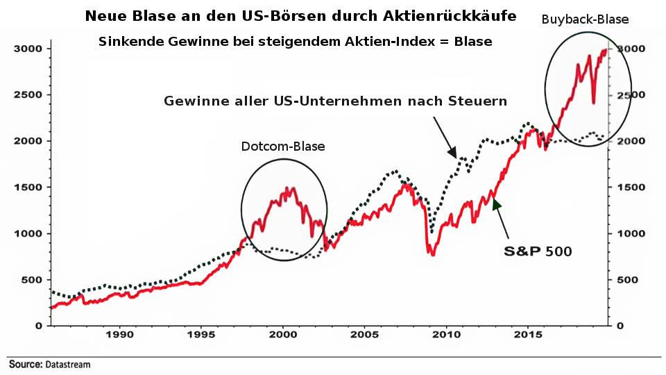 S&P 500: Dotcom-Blase 2000 und Aktien- Buyback-Blase 2020 platzt - Coronavirus