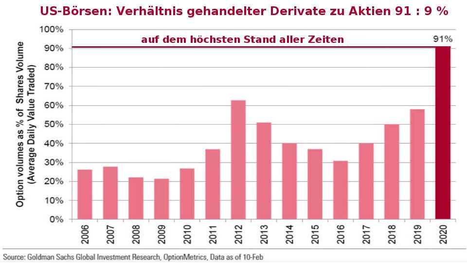 Verhältnis gehandelter Derivate gegenüber Aktien 91:9 % (Blase platzt Coronavirus)
