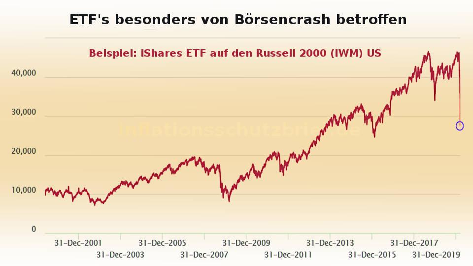 Börsencrash 2020: ETF fallen besonders stark in Corona-Krise