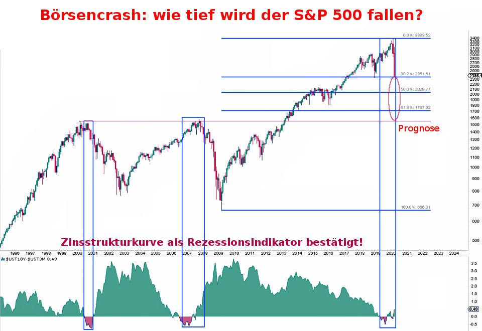 Börsencrash 2020: Prognose wie tief fallen die Börsen in der Corona-Krise