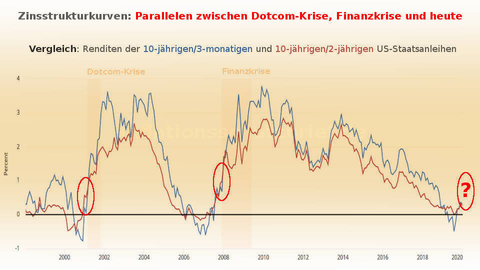 Bärenmarkt begonnen: Zinskurve steigt steil