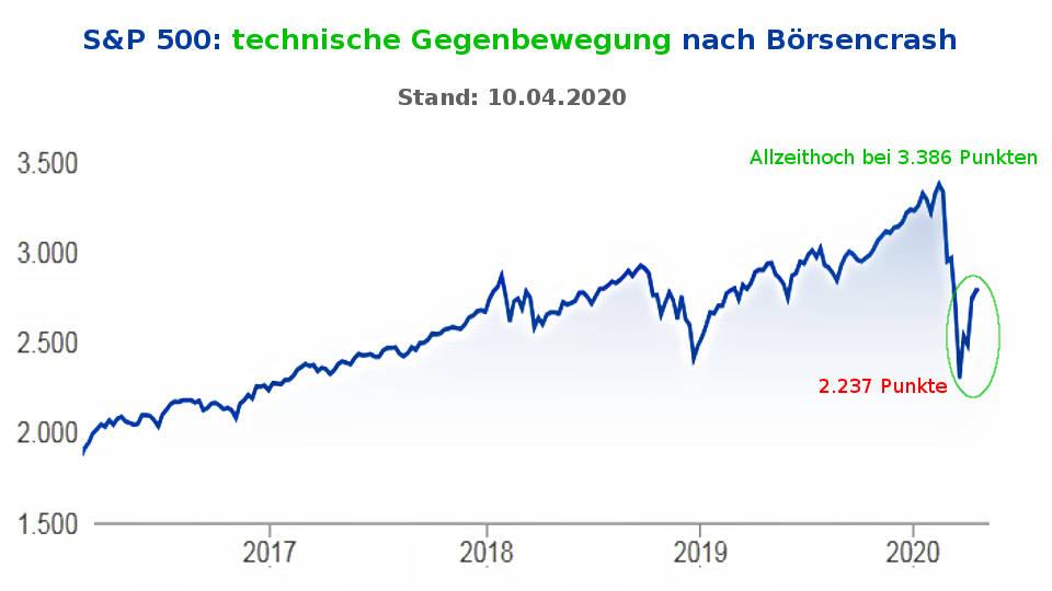 Corona-Krise: Bärenmarktrallye im S&P 500 nach Börsencrash