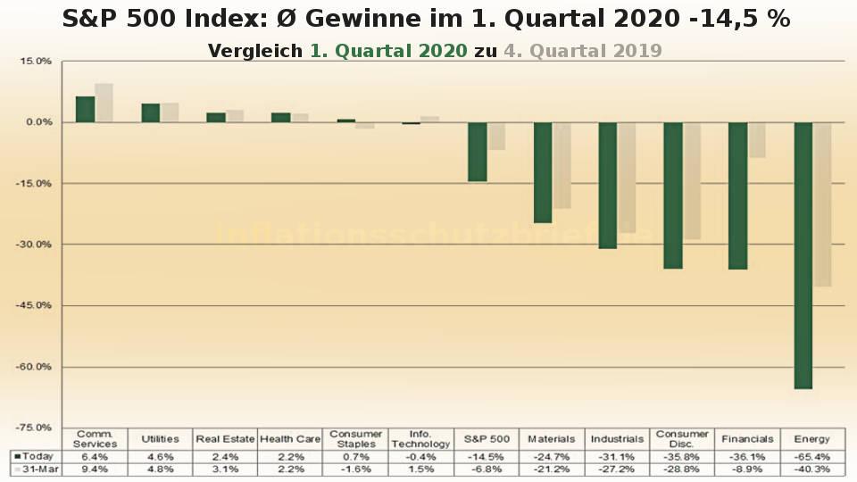 Corona-Krise: S&P 500 Gewinneinbruch 1. Quartal 2020 -14,5%