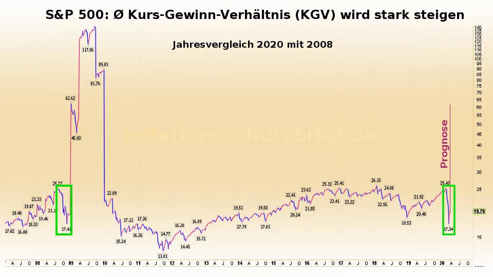 S&P 500: Aktienblase nicht eingepreist - KGV wird explodieren