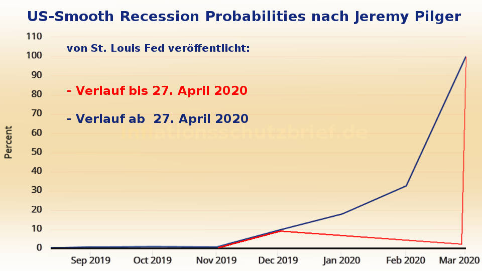 Jeremy Pilger: USA seit dem 27. April 2020 in Rezession