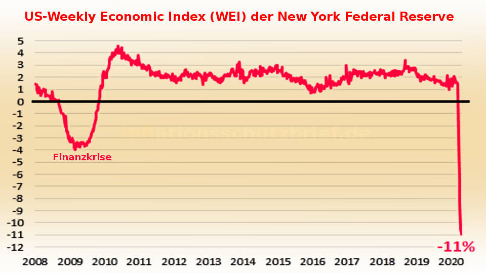 USA in Rezession: Weekly Economic Index minus 11,59%