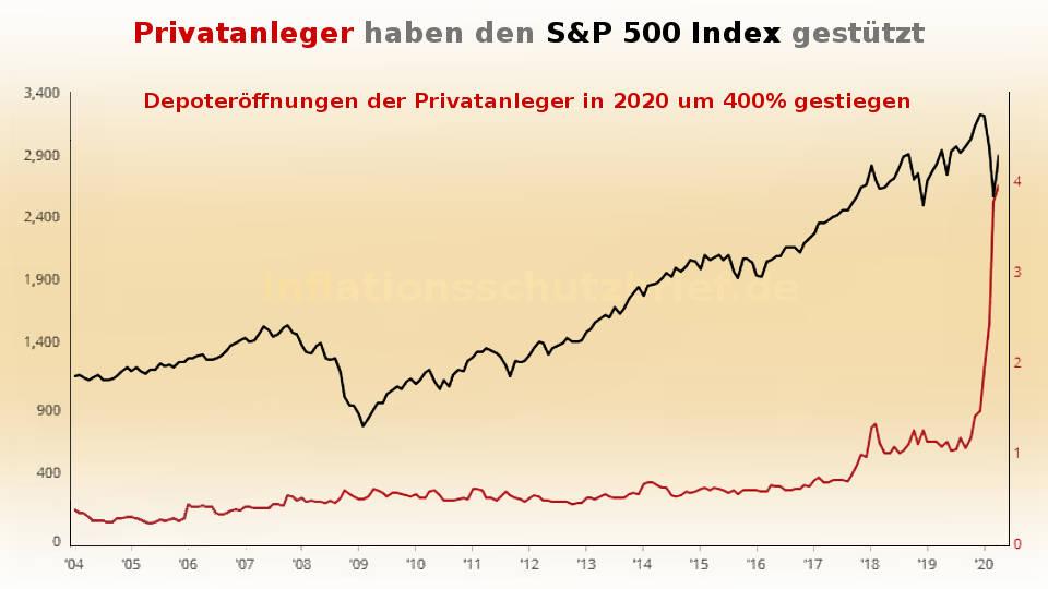 Geldflut: Privatanleger Depots 2020 um 400% gestiegen