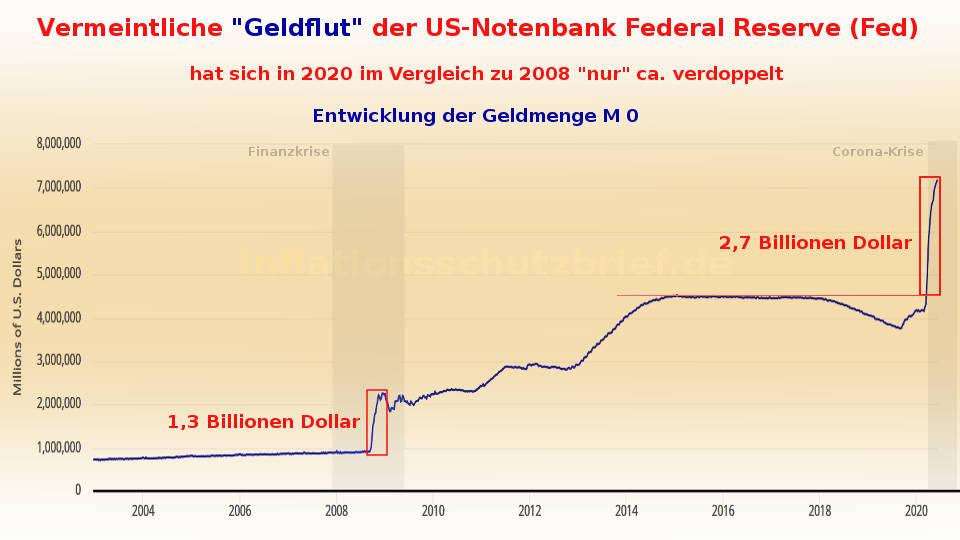 Vergleich Geldflut: Geldmenge M0 in 2008 und 2020