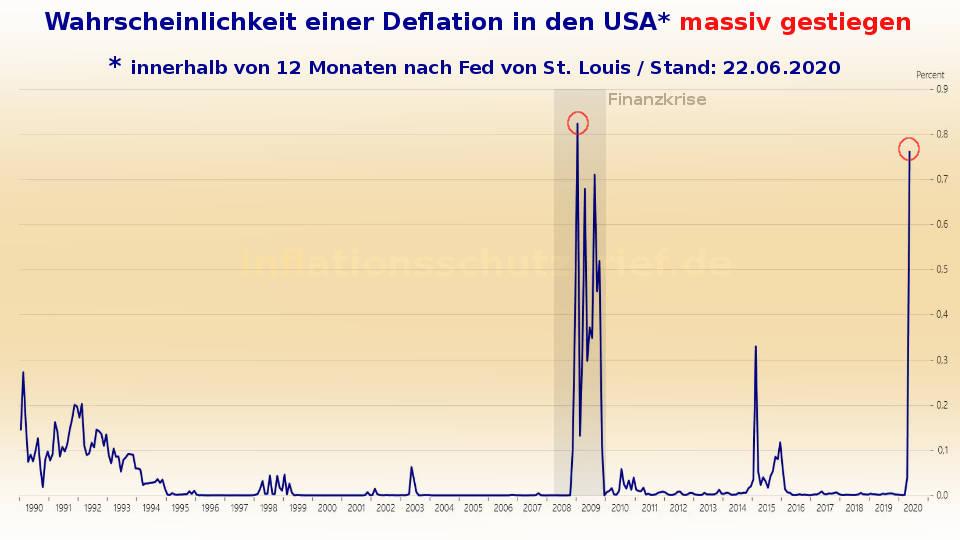 Geldflut: Wahrscheinlichkeit Deflation in USA massiv gestiegen