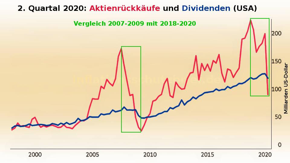 Aktienrückkäufe US-Unternehmen fallen 2020 wie 2008 (Inflation Börsenboom - Deflation Börsencrash)