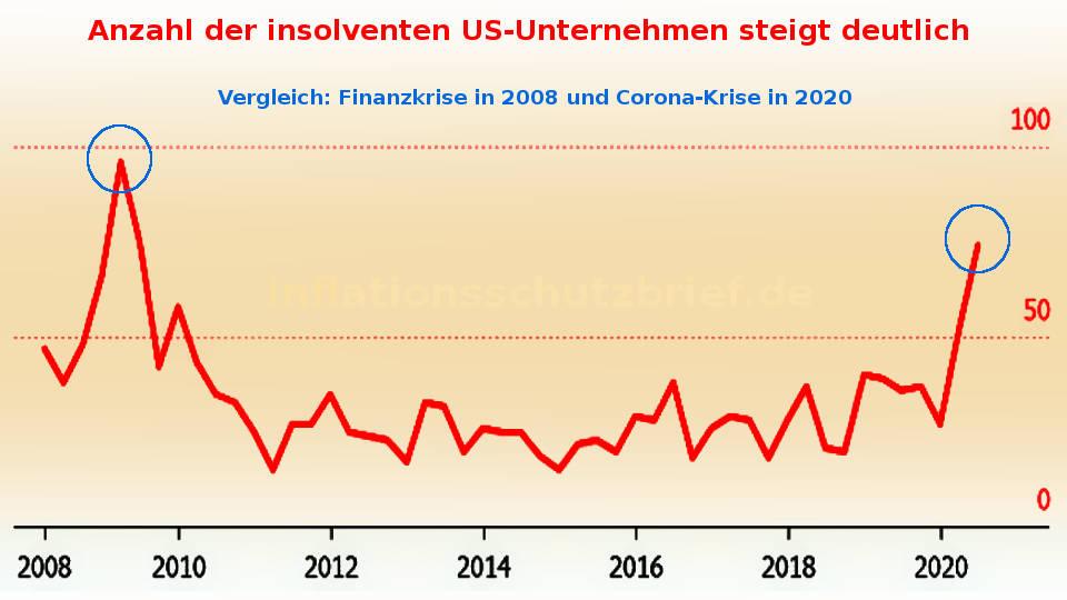 2020: Anstieg Insolvenzen in USA nach 2008 auf höchsten Stand (Inflation Börsenboom - Deflation Börsencrash)