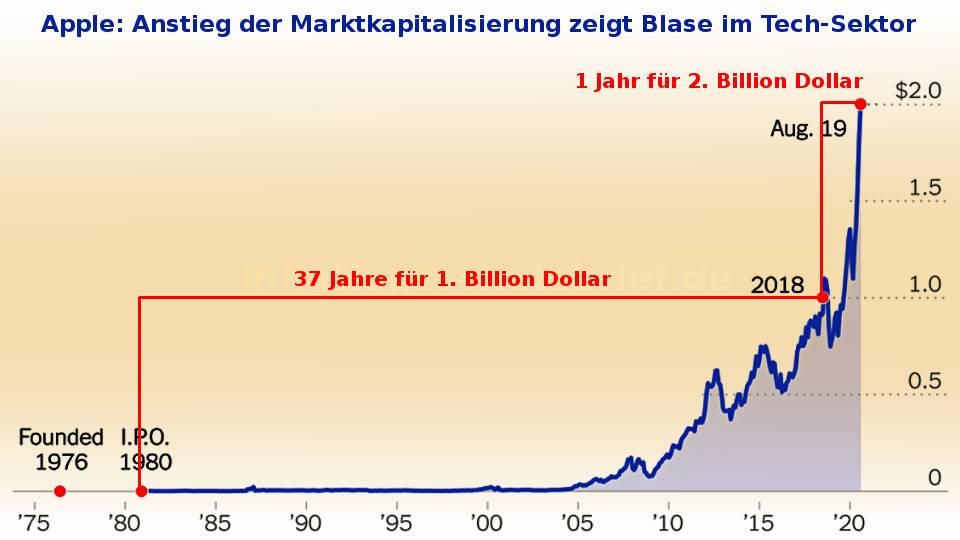 Marktkapitalisierung Apple zeigt Blase im US-Technologie-Sektor 2020 (Inflation Börsenboom - Deflation Börsencrash)