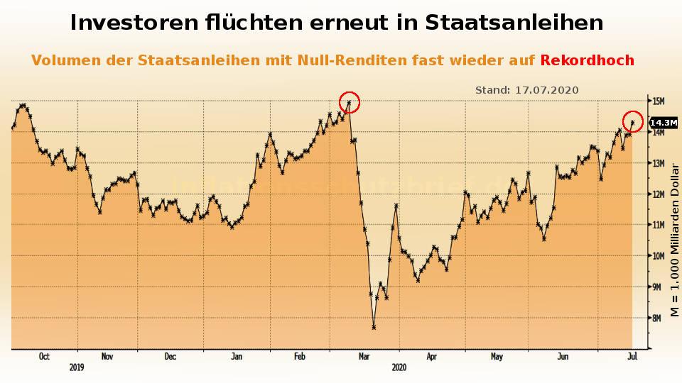 Investoren flüchten erneut in Staatsanleihen mit Null-Rendite (Inflation Börsenboom - Deflation Börsencrash)