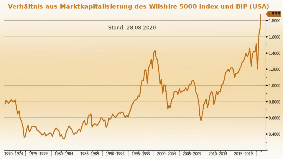 Marktkapitalisierung Wilshire 5000 zu US-BIP 8/2020 (Inflation Börsenboom - Deflation Börsencrash)