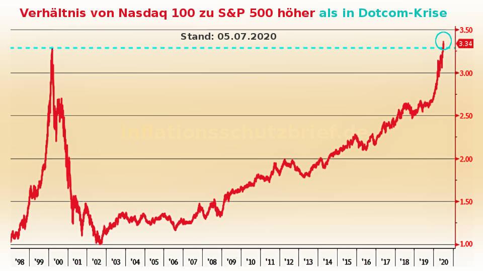 Ratios von Nasdaq 100 zu S&P 500 2020 höher als 2000 (Inflation Börsenboom - Deflation Börsencrash)