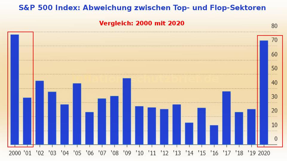 S&P 500: Abweichung Top- Flop-Sektoren in 2020 und 2000 (Inflation Börsenboom - Deflation Börsencrash)