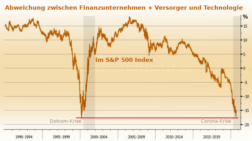 S&P 500: Abweichung Finanzunternehmen + Versorger und Technologie in 2020 (Inflation Börsenboom - Deflation Börsencrash)