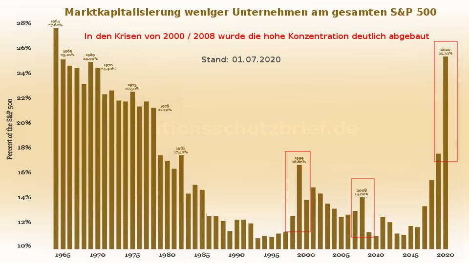 S&P 500: Vergleich Marktkapitalisierung weniger Unternehmen (Inflation Börsenboom - Deflation Börsencrash)