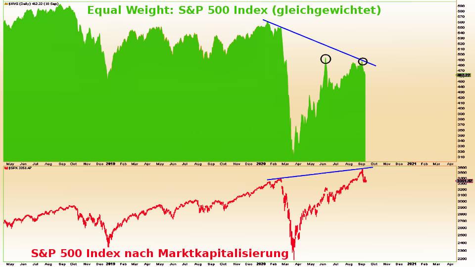 S&P 500: Gewichtung mit und ohne Marktkapitalisierung (Inflation Börsenboom - Deflation Börsencrash)