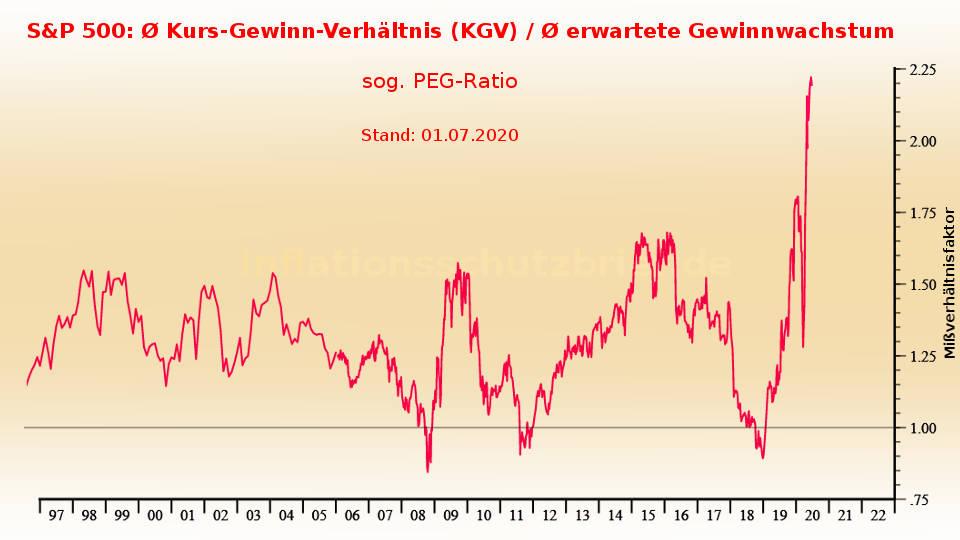 S&P 500: PEG-Ratio auf Allzeithoch (Inflation Börsenboom - Deflation Börsencrash)