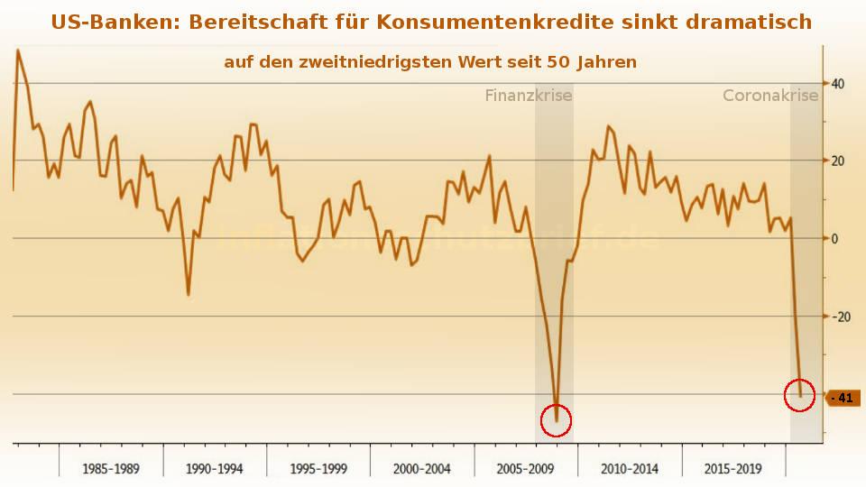 US-Banken: Bereitschaft für Konsumentenkredite sinkt (Inflation Börsenboom - Deflation Börsencrash)