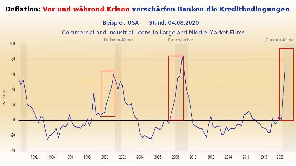 US-Banken verschärfen Kreditbedingungen (Inflation Börsenboom - Deflation Börsencrash)