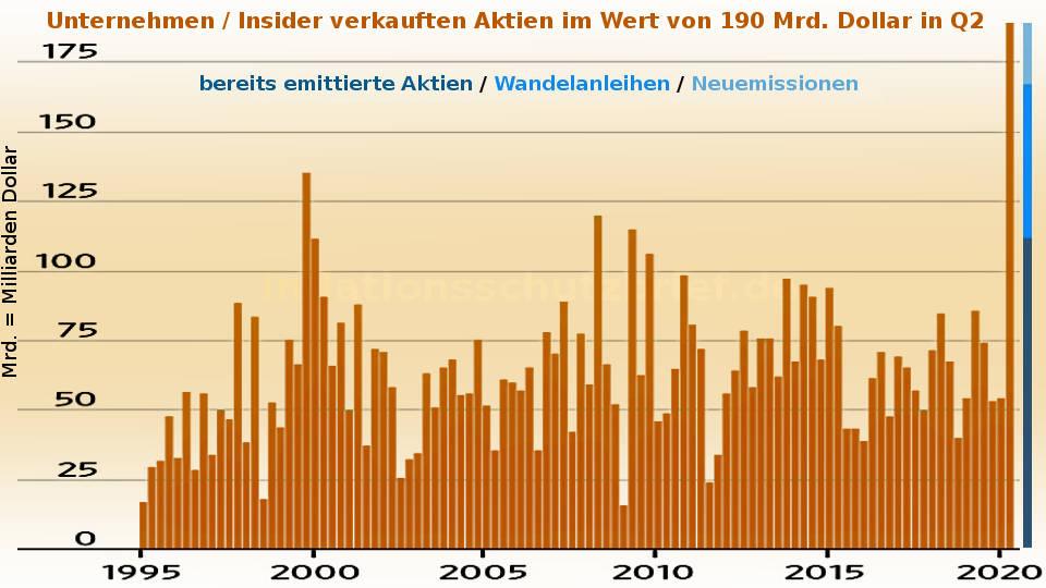 Insider aus US-Unternehmen verkauften massiv Aktien in 2020 (Inflation Börsenboom - Deflation Börsencrash)