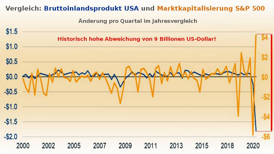 Marktkapitalisierung S&P 500 zu US-BIP 2020 (Inflation Börsenboom - Deflation Börsencrash)