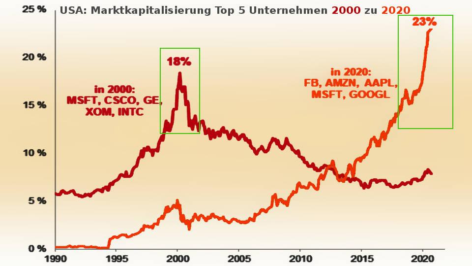 Marktkapitalisierung Top 5 US-Unternehmen 2020 höher als 2000 (Inflation Börsenboom - Deflation Börsencrash)