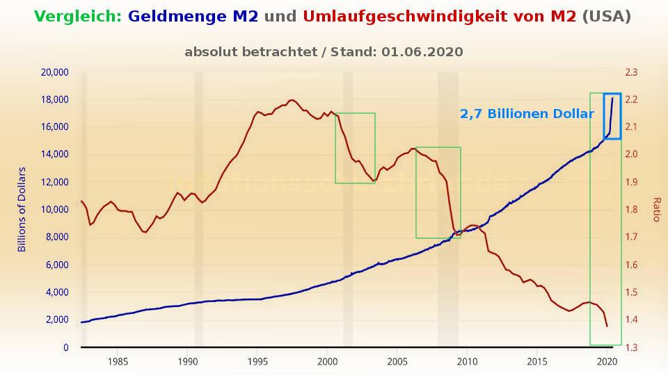 Geldmenge und Umlaufgeschwindigkeit M2 (Inflation Börsenboom - Deflation Börsencrash)