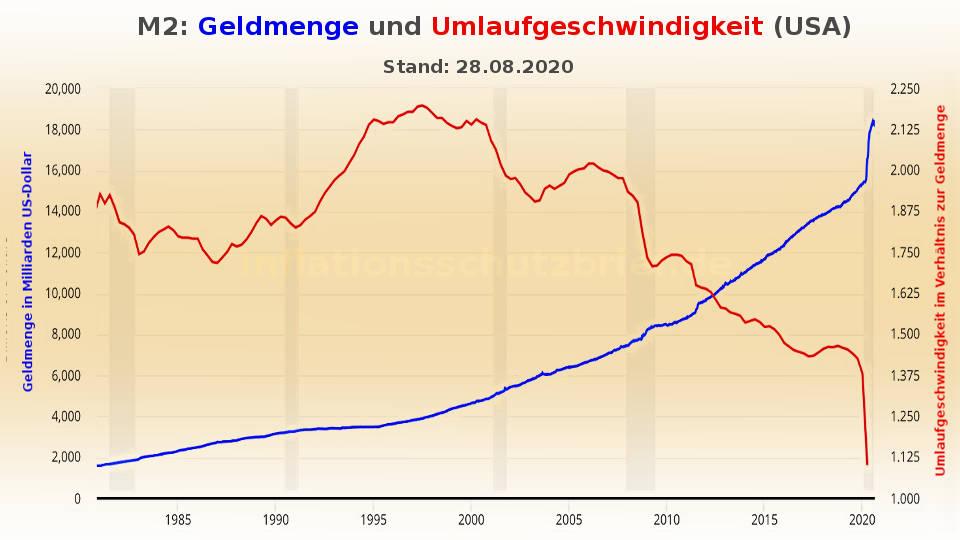 Geldmenge und Umlaufgeschwindigkeit M2 8/2020 (Inflation Börsenboom - Deflation Börsencrash)