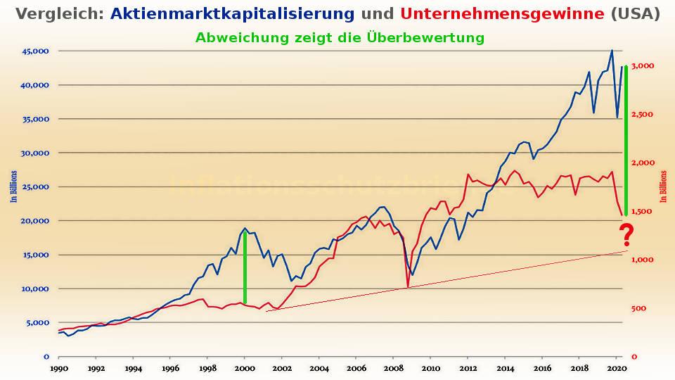 Vergleich USA: gesamte Aktienmarktkapitalisierung mit Unternehmensgewinnen (Inflation Börsenboom - Deflation Börsencrash)