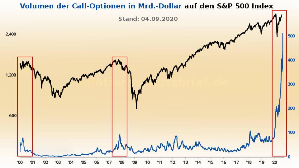 S&P 500: Rekordvolumen der Call-Optionen 8/2020 (Iflation Börsenboom - Deflation Börsencrash)