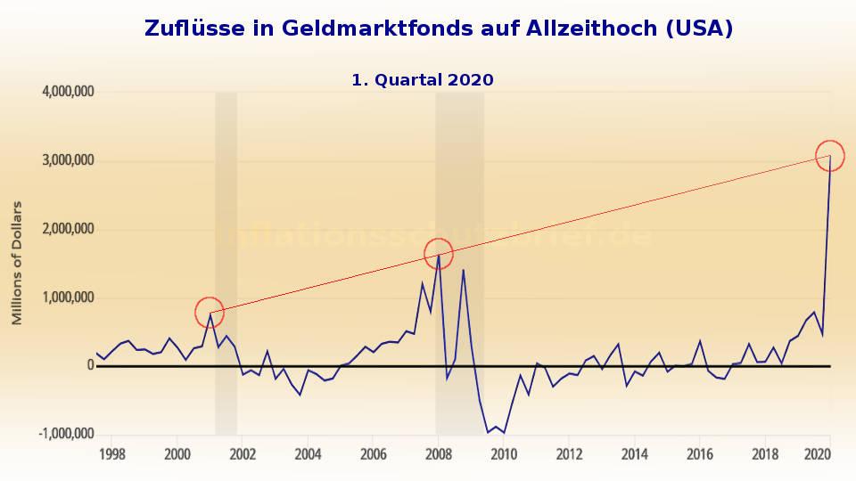 USA: Zuflüsse in Geldmarktfonds in Q1 2020 auf Allzeithoch (Inflation Börsenboom - Deflation Börsencrash)