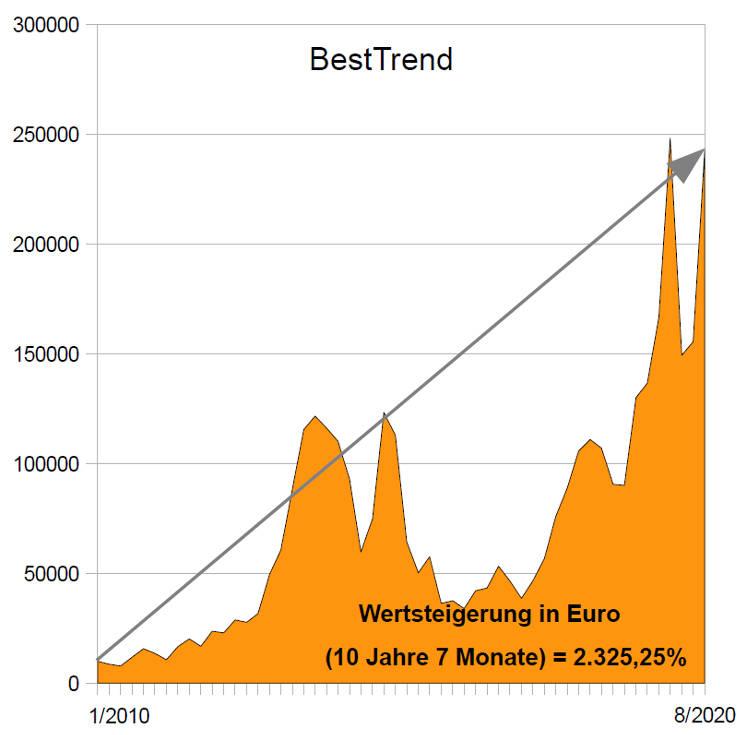 Besttrend: Wertentwicklung Anlagestrategie von 1/2010 bis 8/2020